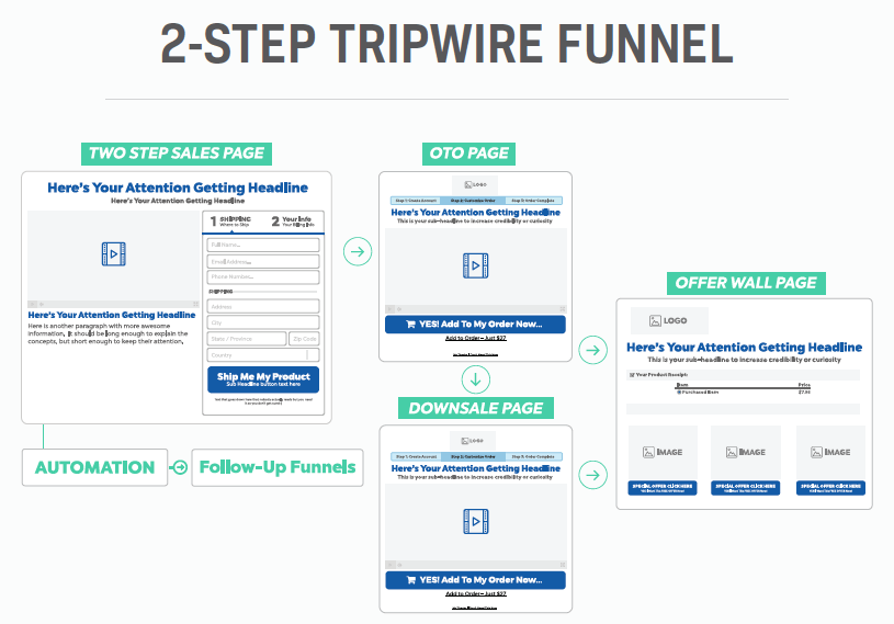 How to Spy on Competitor Sales Funnels - Funnel Profit System